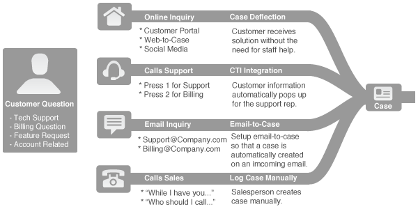 customer service process