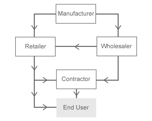 distribution model